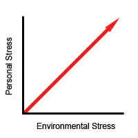 chart showing that environmental stress and personal stress are related