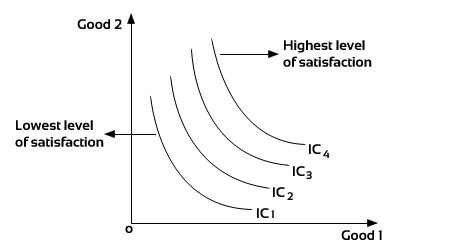 Online classes for Economics Notes Properties of Indifference Curve