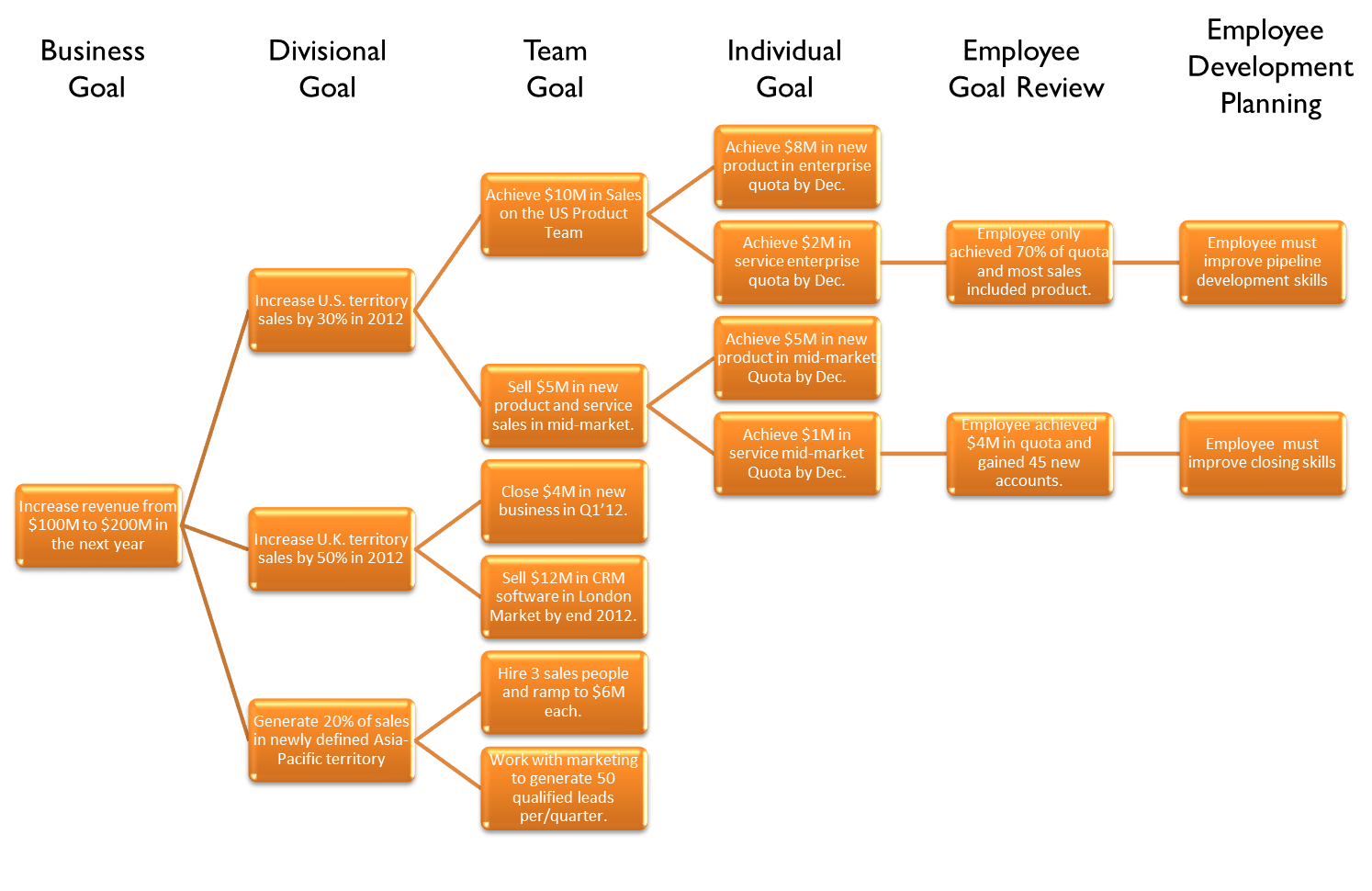 Linking Cascading Goals To Employee Performance Management