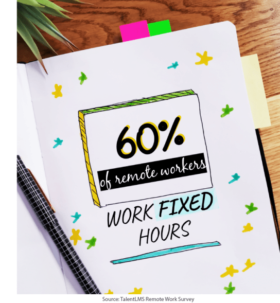 TalentLMS Remote Work Statistics: 60 percent of remote workers work fixed hours