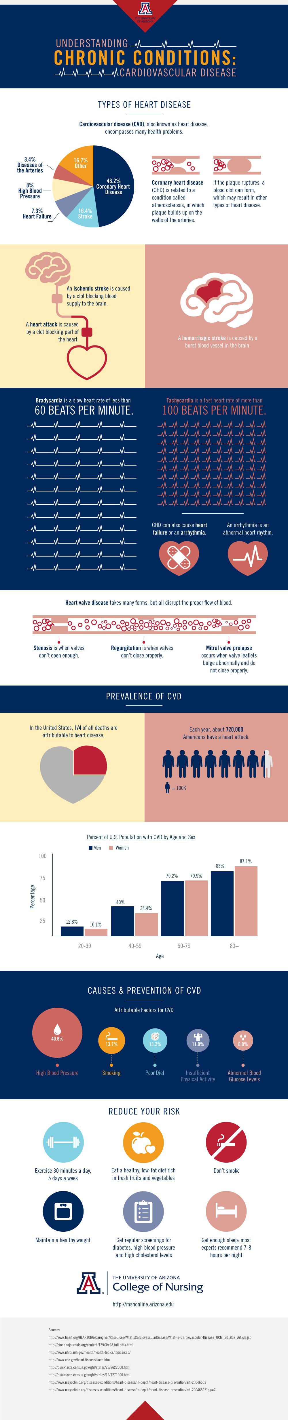 understanding-chronic-conditions-cardiovascular-disease