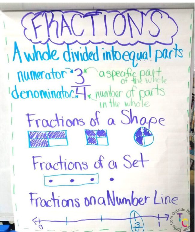 Introduction to Fractions anchor chart
