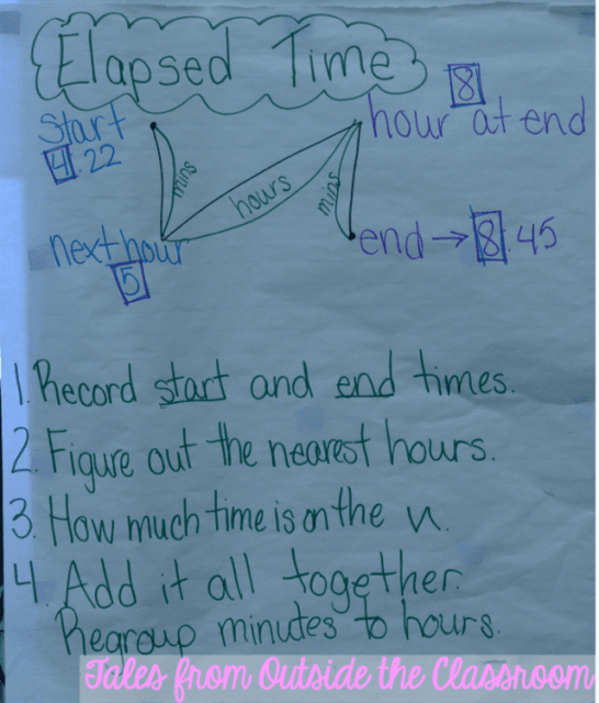 An anchor chart for figured out how much time has passed using the backwards N strategy.