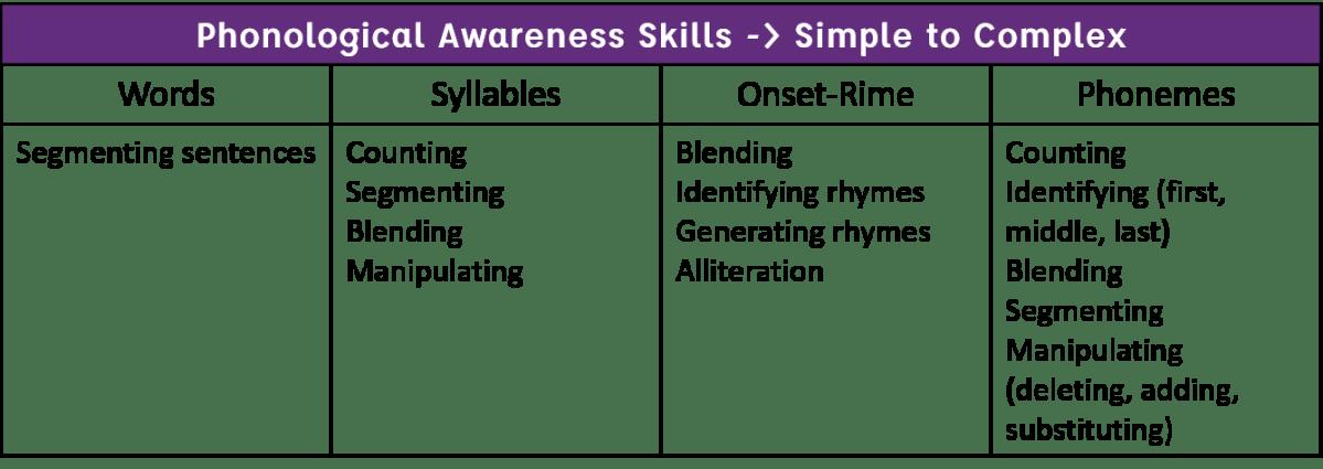 Phonological Awareness Continuum