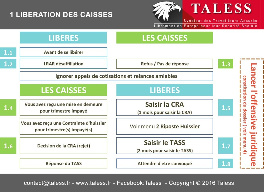 1-Plan-liberation-des-caisses-taless