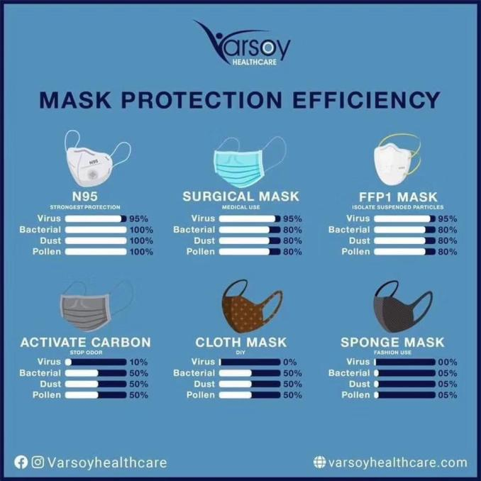 mask efficiency chart protection