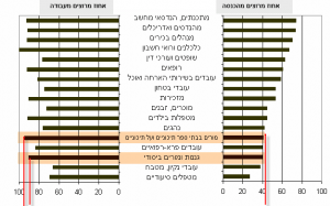 happy teachers 300x187 האם כדאי לישראל למתג מחדש את תדמית המורה?  (בעקבות ההרצאה כשאני אהיה גדול אני רוצה להיות מורה)