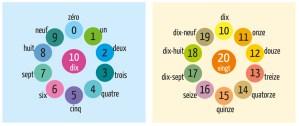 Os números cardinais em francês - os números em francês