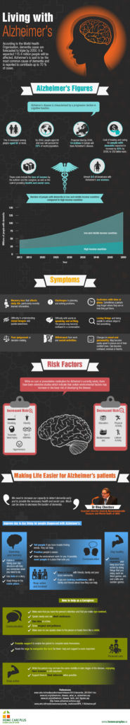Living-With-Alzheimer-Infographic