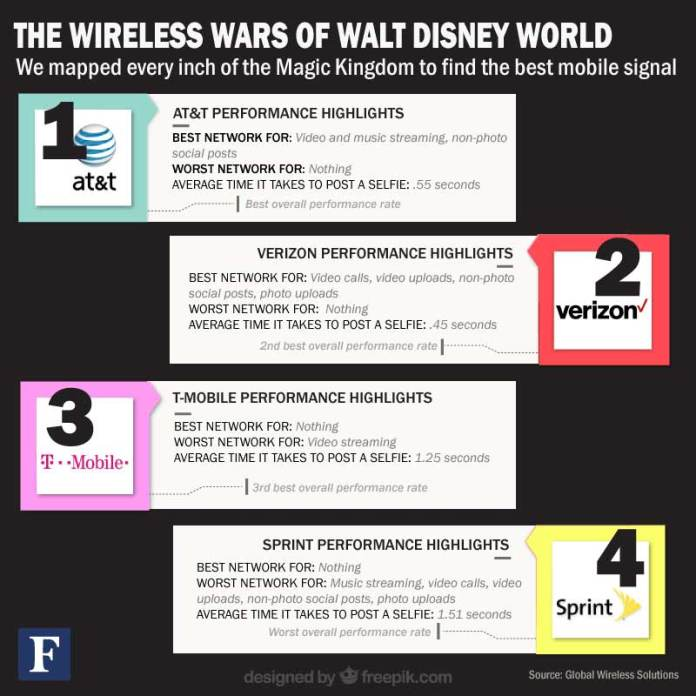 wireless-wars-magic-kingdom