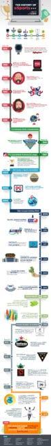 Esports timeline