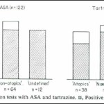 Figure 1: Results of tests