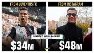 Do you believe? Cristiano Ronaldo earns more on Instragram than playing for Juventus
