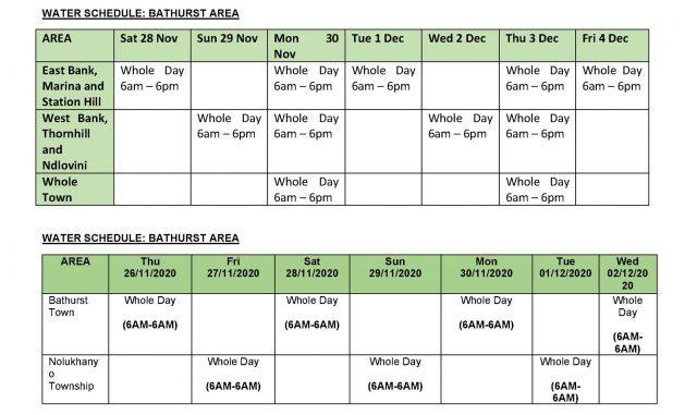 water situation in Ndlambe - Port Alfred, Bathurst, Kenton, Alexandria, Boesmansriviermond