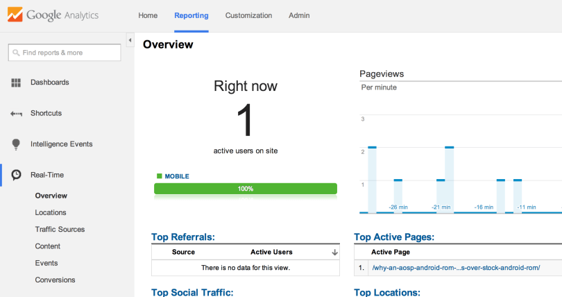 5- Realtime Google Analytics Visitors