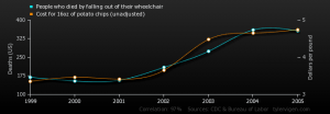 Graph showing correlation between the price of potato chips and wheelchair deaths, 1999-2005. © Tyler Vigen (CC BY 4.0)