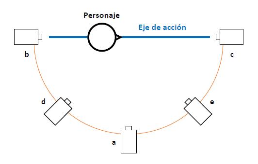 El eje de acción (figura 3)