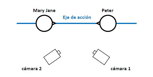 El eje de acción (figura 5)