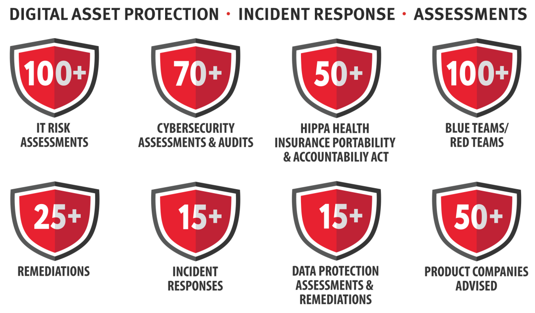 Security-Shields-displaying-stats-related-to-cybersecurity-services-IT-Risk-Assessments-HIPPA-Health