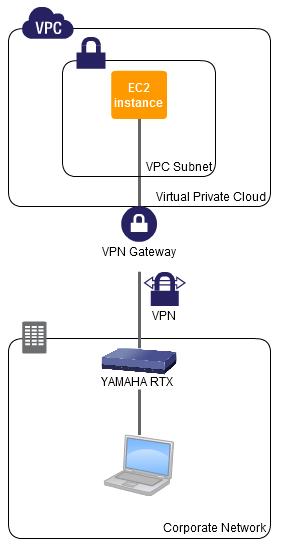 ネットワーク構成図「YAMAHA RTX1100とAWS VPC」