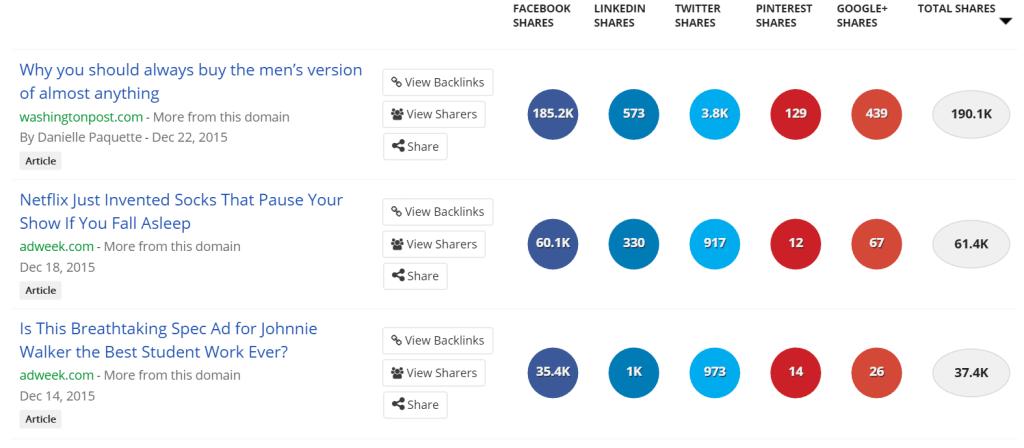 Buzzsumo marketing results