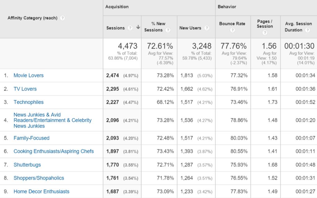Google Analytics Affinity