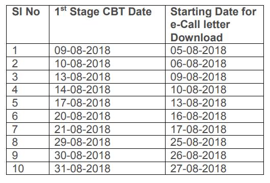 RRB ALP Admit Card Download Date