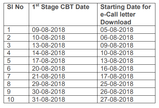 RRB ALP Admit Card Download Date
