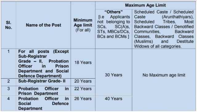 TNPSC Group 2 Age Limit