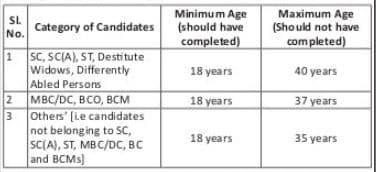 TNEB Jobs Age Limit