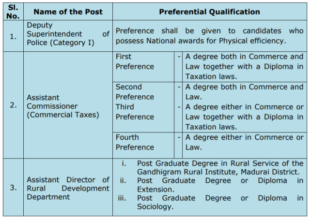tnpsc group 1 qualification 2020