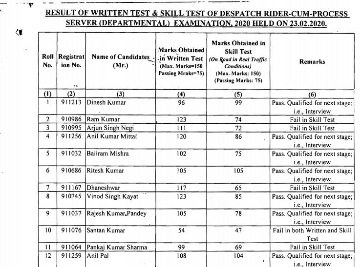 Delhi High Court Process Server Result 2020 OUT | Download Here