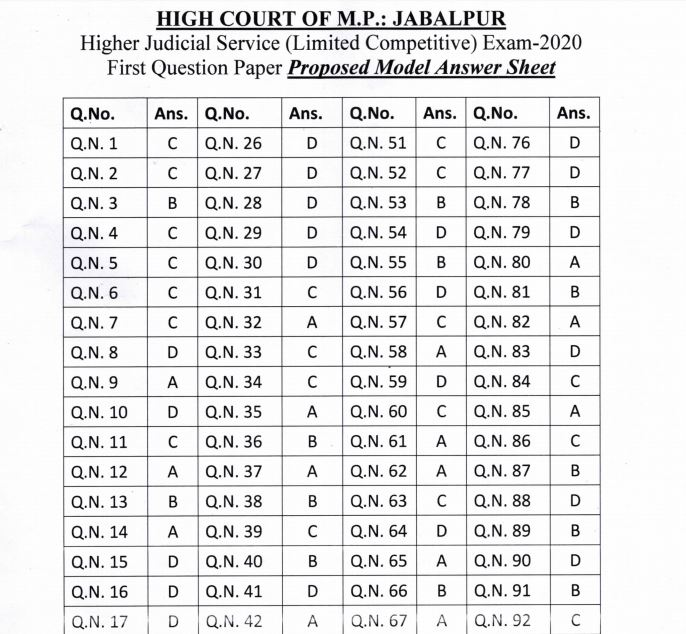 MP High Court District Judge Answer Key 2020 PDF OUT | Download Here