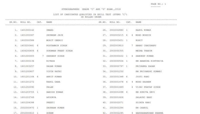 SSC Stenographer Result 2020 (Out) | Steno Grade C & D Cut Off, Merit List