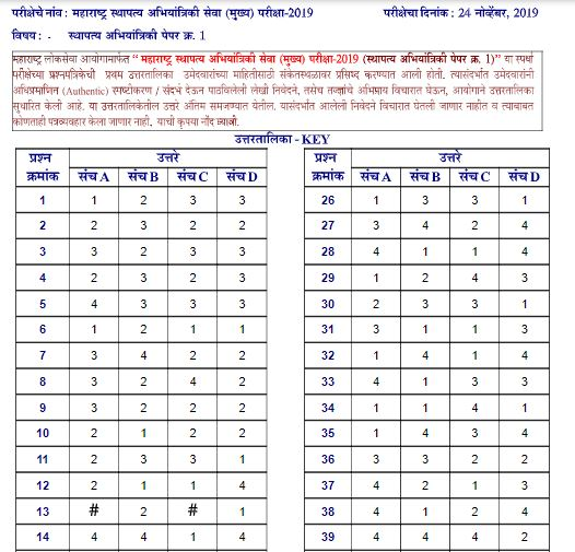 MPSC Civil Engineering Answer Key 2019 Out @mpsc.gov.in | Maharashtra PSC Answer Key 2020 PDF