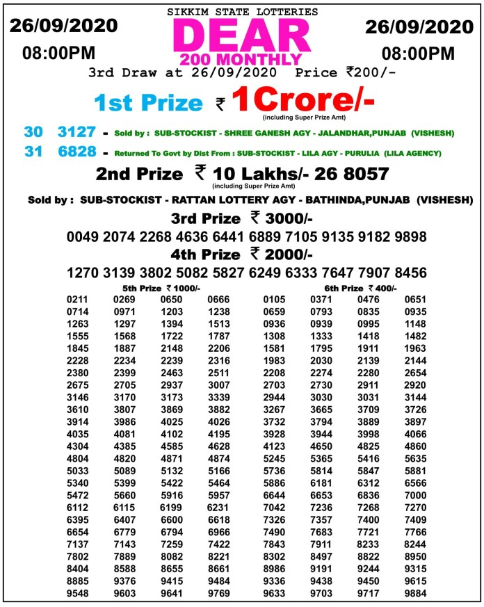 Sikkim Dear 200 Monthly Result 26.9.2020