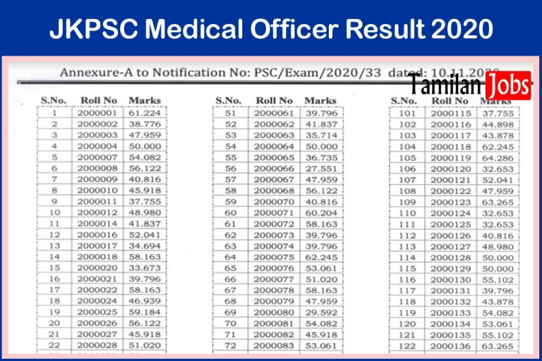 JKPSC Medical Officer Result 2020 Out, Check Cut Off, Merit List