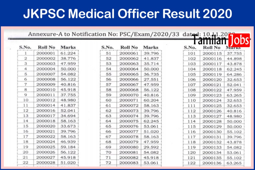 JKPSC Medical Officer Result 2020
