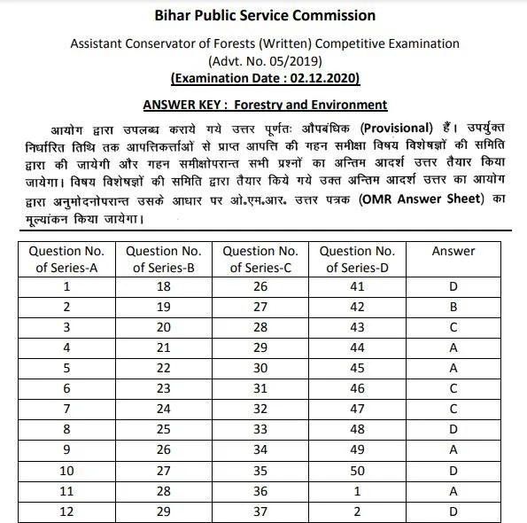 BPSC ACF Answer Key 2021 PDF (Out) @ bpsc.bih.nic.in, Assistant Conservator of Forest Exam Key