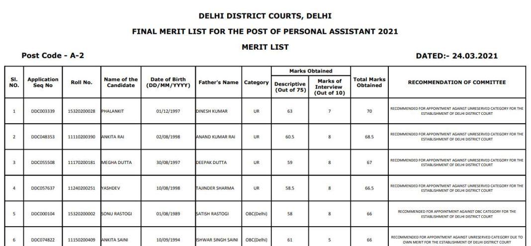 Delhi District Court PA Result 2021