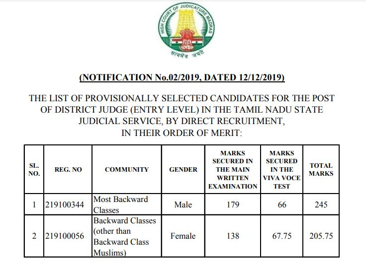Madras High Court District Judge Result 2021