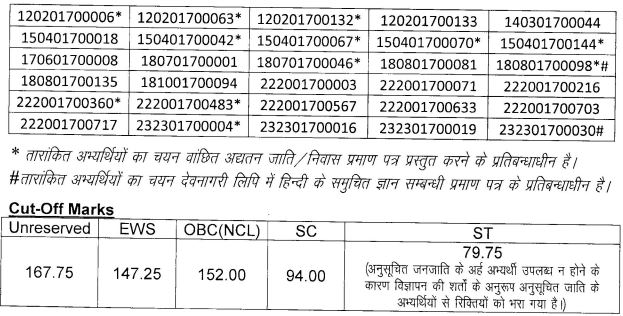 UPPCL Accounts Officer Result 2021 Out, Download AO Cut Off Marks
