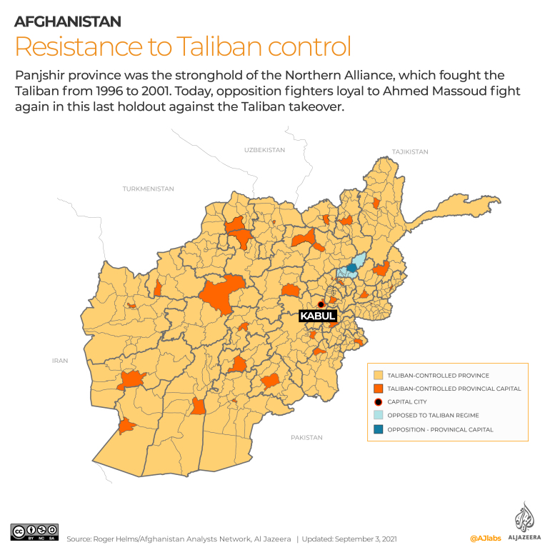 Have the Taliban defeated the Resistance fighters?