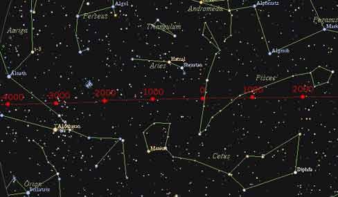 Resim-4. Mart ekinoksunda Güneşin bugün bulunduğu takımyıldız Balıklardır. Bundan binlerce yıl önce ve sonra bulunacağı burçlar şekil üzerinde işaretlenmiştir.