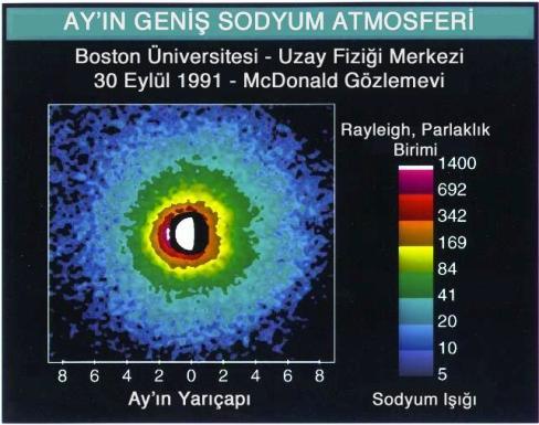 Resim-3. Güneş ışınlarının uyardığı Ay atmosferindeki sodyum atomlarının ışıması, yerden yapılan gözlemlerle saptanmıştı. Yaklaşık 4 Ay çapı kadar bir alana yayılmaktadır ama Ay'a yakın bölgelerde ışınım çok daha şiddetlidir. Bu ise orada daha fazla Sodyum atomu olduğunu gösterir.