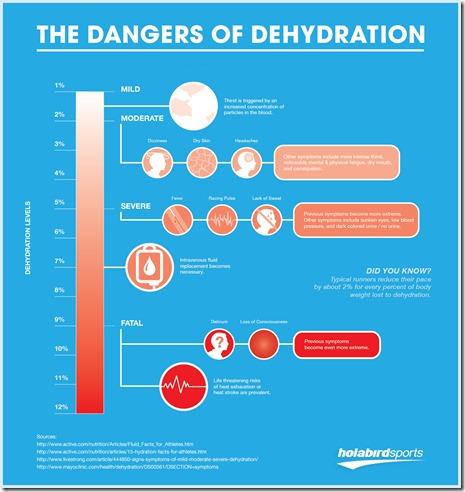 dangers_of_dehydration