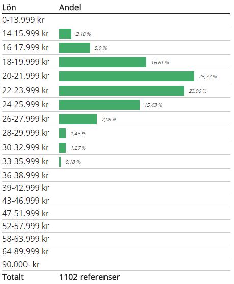 Lönestatistik tandsköterska