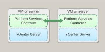 vCenter-6.0-with-an-embedded-Platform-Services-Controller