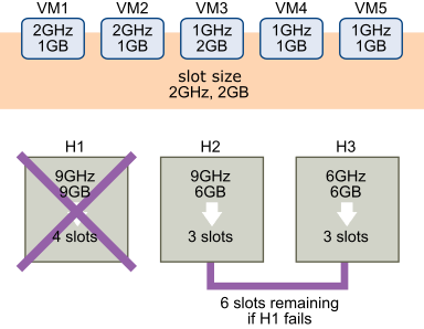 2GHz  IGB  9GHz  2GHz  IGB  1 GHz  2GB  slot size  2GHz, 2GB  9GHz  6GB  3 slots  1 GHz  IGB  1 GHz  IGB  6GHz  6GB  3 slots