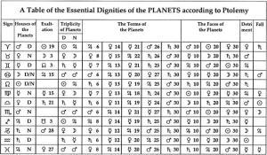 Die Wuerdentafel von Ptolemaeus unter der Lupe: Domizil, Erhoehung, Fall und Exil